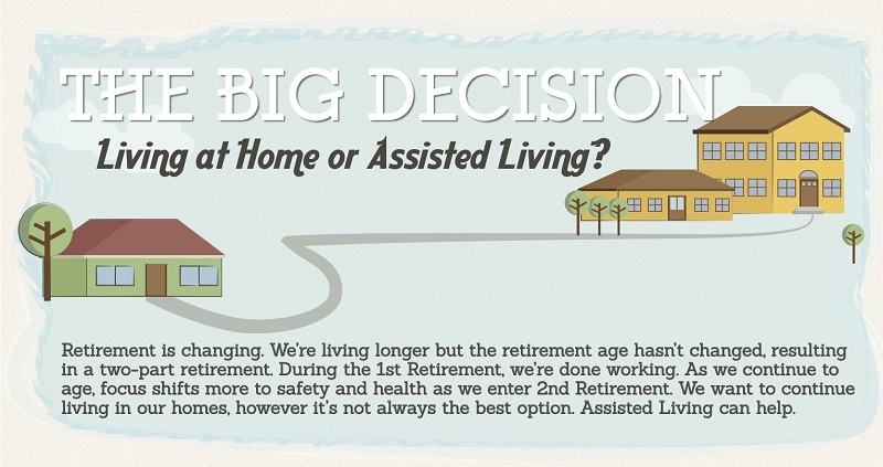 The time to plan is now. Caing for your elderly loved ones is hard and you should have a discussion with them about living at home or assisted living.