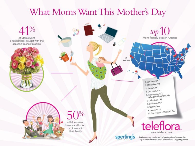top 10 mom friendly cities