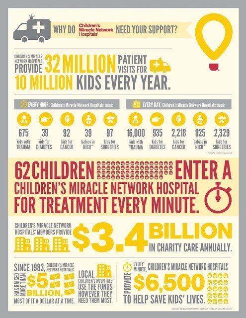 Children's Miracle Network Hospitals Nicklaus Children's Hospital Miami Infopgrahic