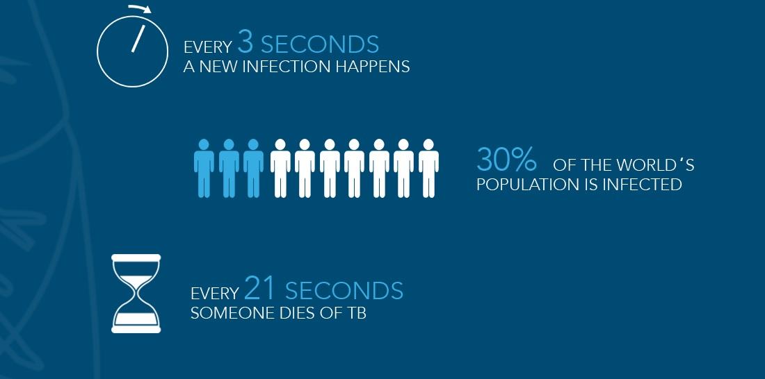 TB Stats new TB Blood Test